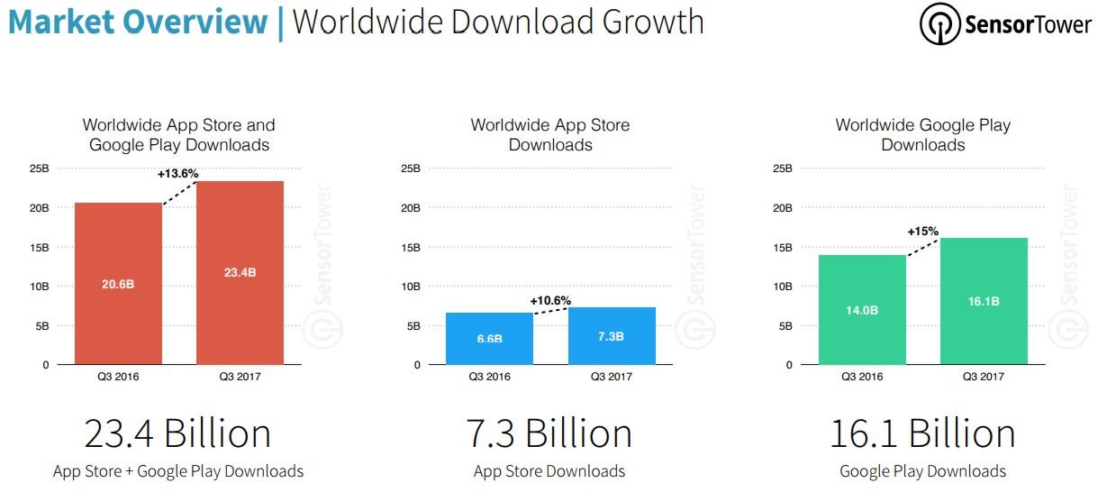 las apps más descargadas del mundo 5