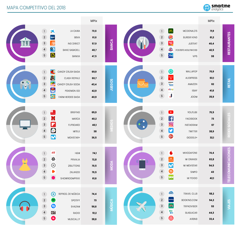 Infografia estudio Mobile Performance Indez Smartme Analytics _final
