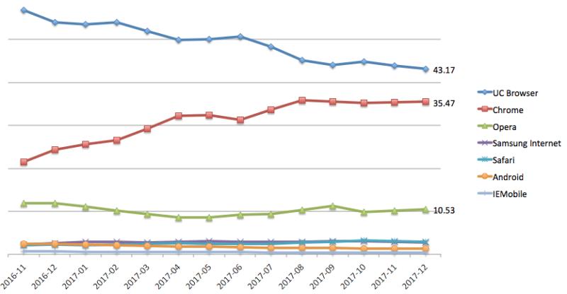 Mercado de navegadores móviles en India