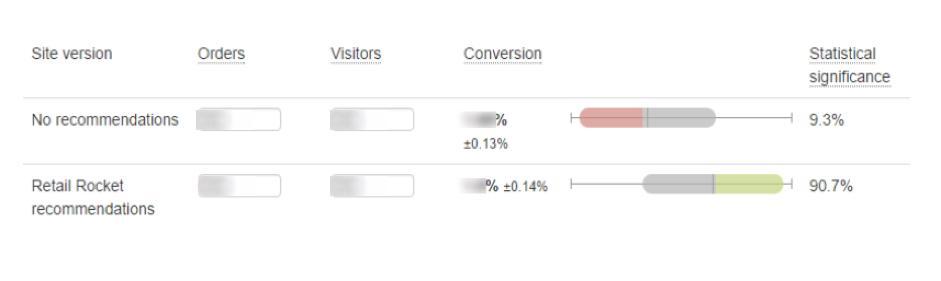 RetailRocket_Results