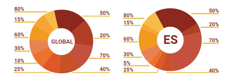 Descuentos usados en publicidad online.