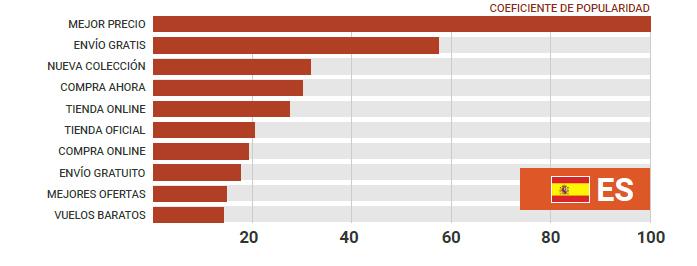 Frases más usadas en publicidad online.