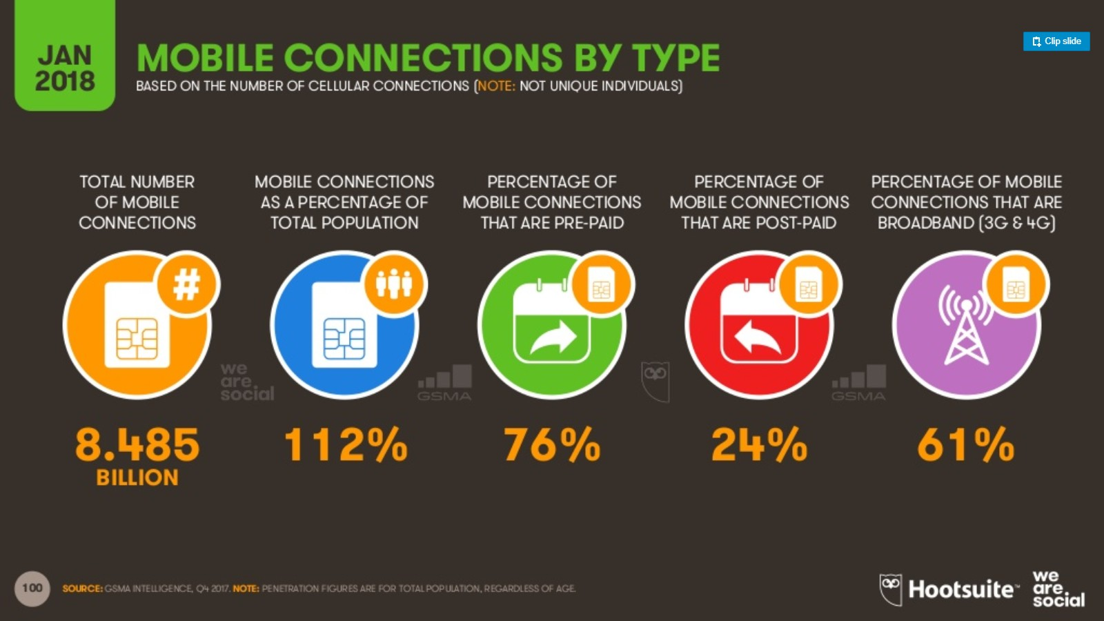 móviles conectados a Internet 2 tipo de conexion