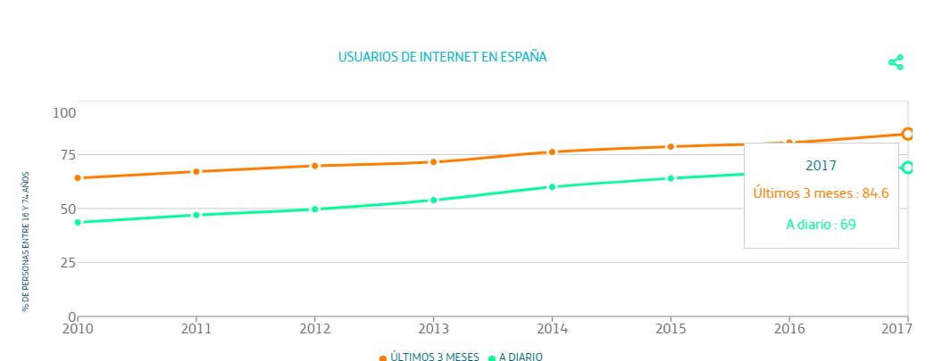 españoles se conectan a diario a Internet 1 telefónica conexiones