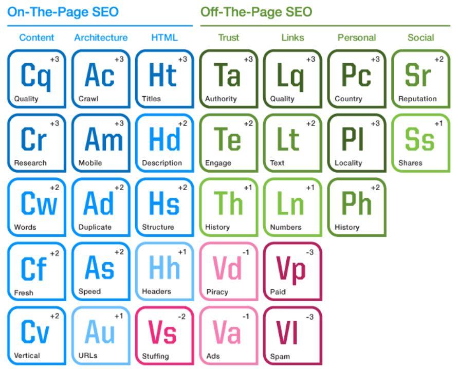 tabla peridica del seo elementos