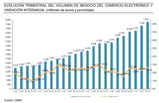 Crecimiento Tiendas Online en España