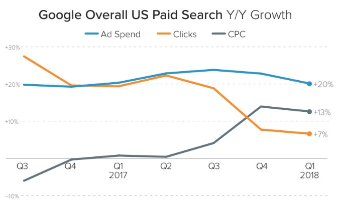 paid search merkle 1 overall