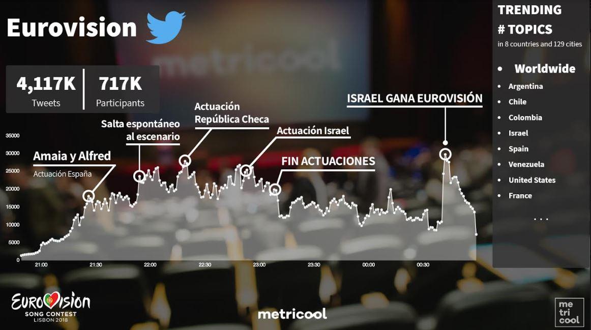 eurovision-en-twitter