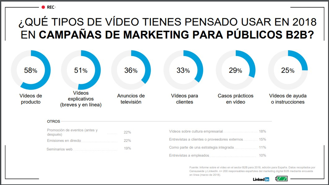 Informe sobre la publicidad en vídeo B2B: cómo crear una campaña ...
