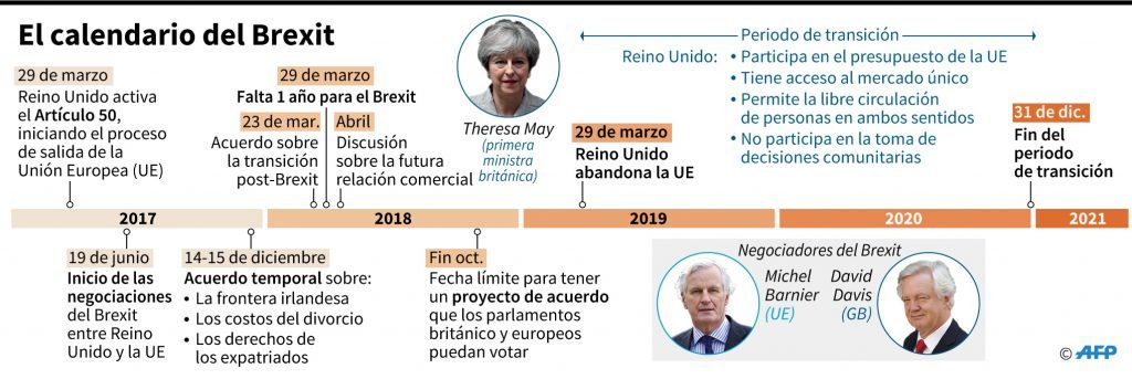 Brexit Calendario