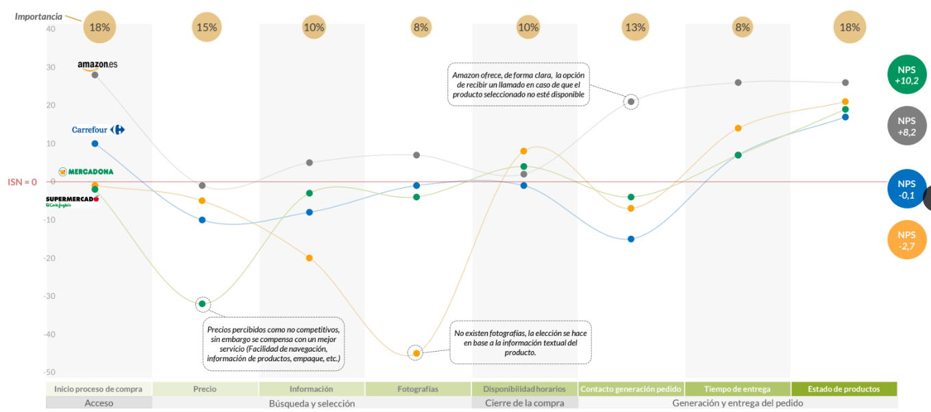 b77f10a7502c En la siguiente gráfica puedes observar los puntos débiles y fuertes de  cada uno de los distribuidores de alimentación online en España de acuerdo  al ...
