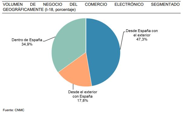 27d5d26458259 Los ingresos de comercio electrónico dentro de España (compras hechas en  España a webs españolas) han aumentado un 19