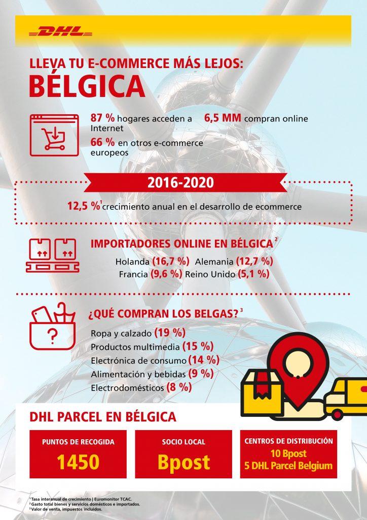 eCommerce en Bélgica (infografía)