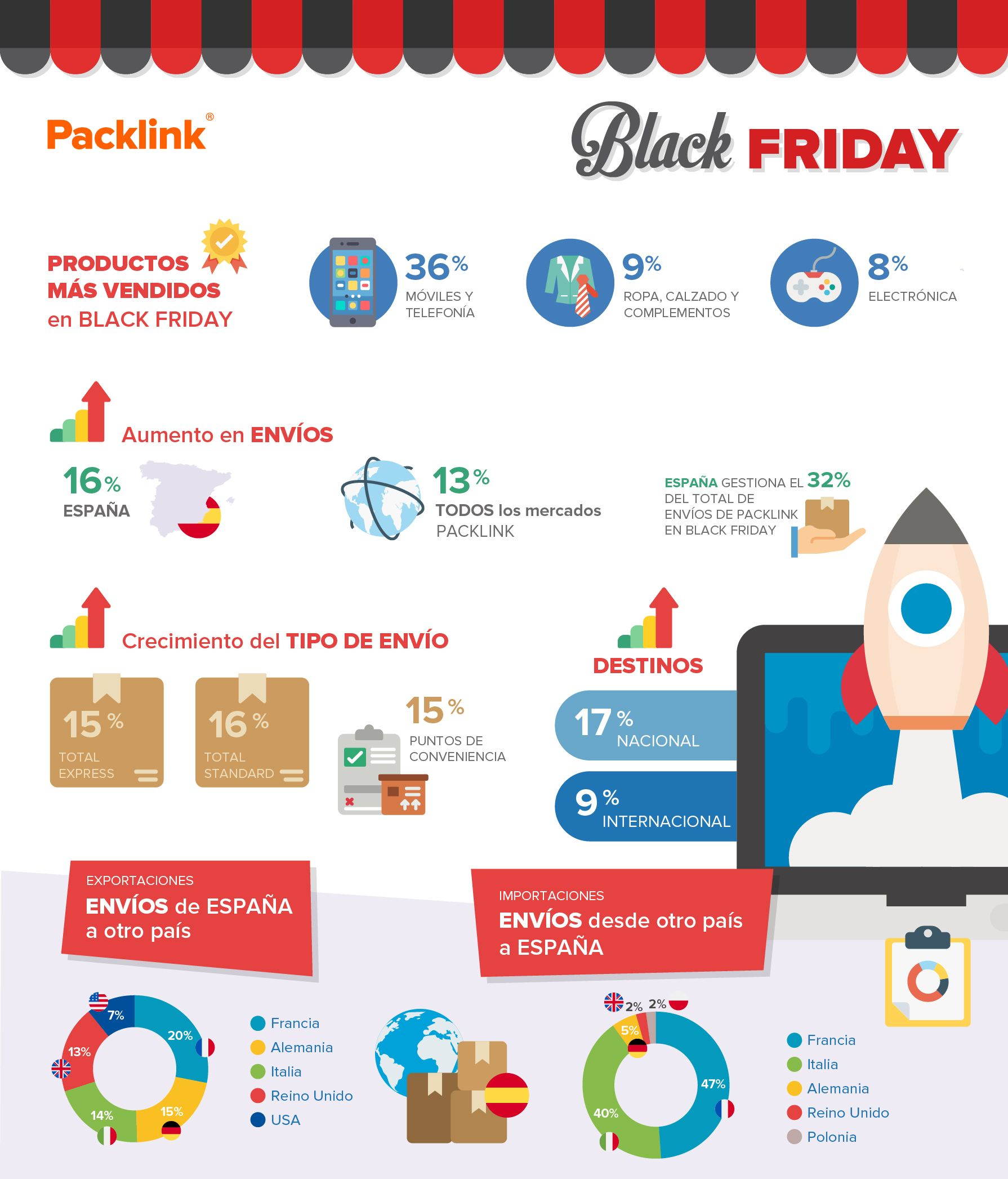 Infografía-Black-Friday-Packlink