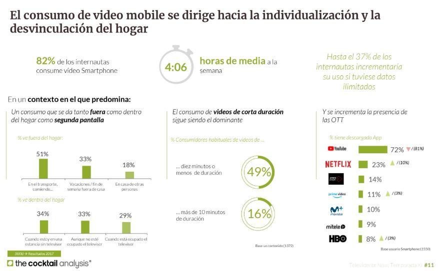 vídeo online en españa