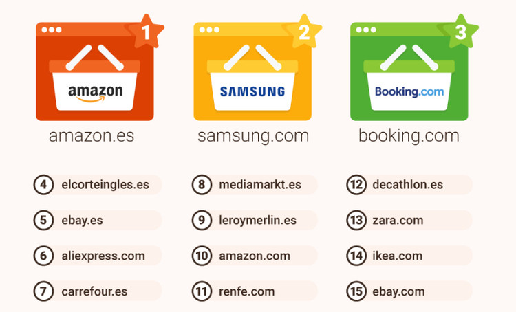 top ecommerces semrush
