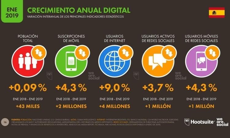 internet-en-españa-2019