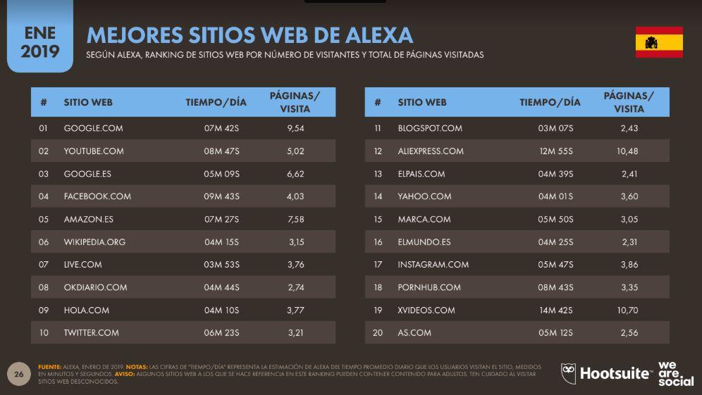 webs con más tráfico de españa