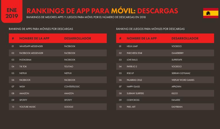apps mas descargadas de españa