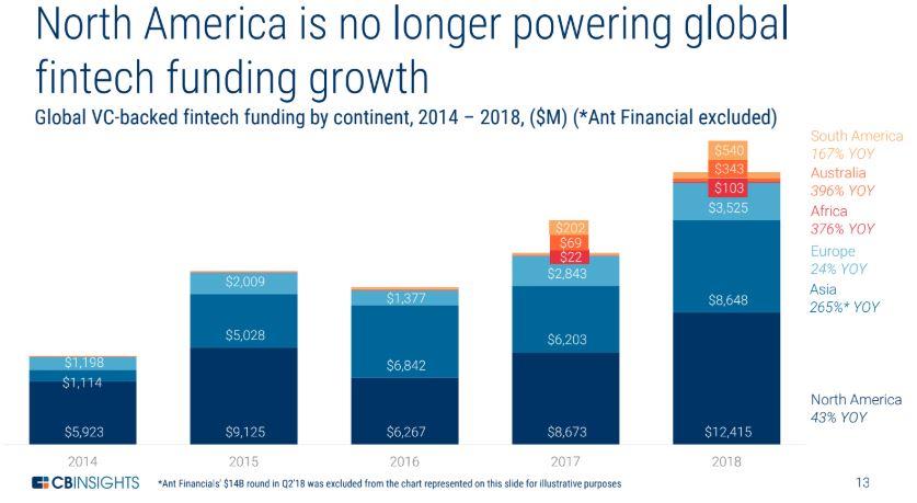 Norteamérica ya no impulsa el crecimiento
