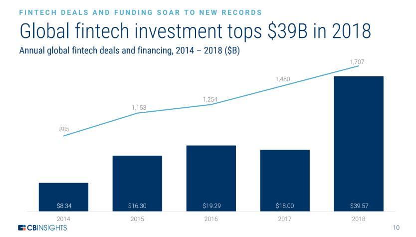 La inversión de Fintech