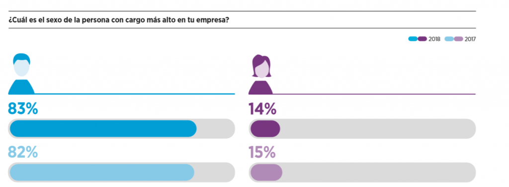 8M: techo de cristal en los sectores Marketing y eCommerce