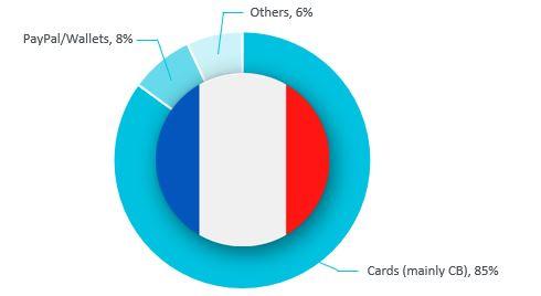 Medios de pago en Francia