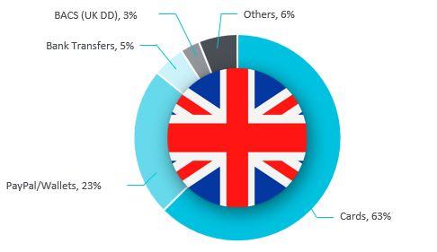 Medios de pago en Reino Unido