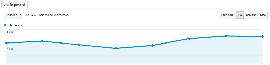 analytics analizar pagina web