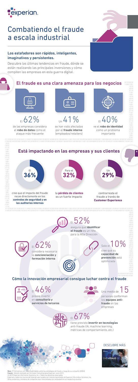fraude online empresas españolas