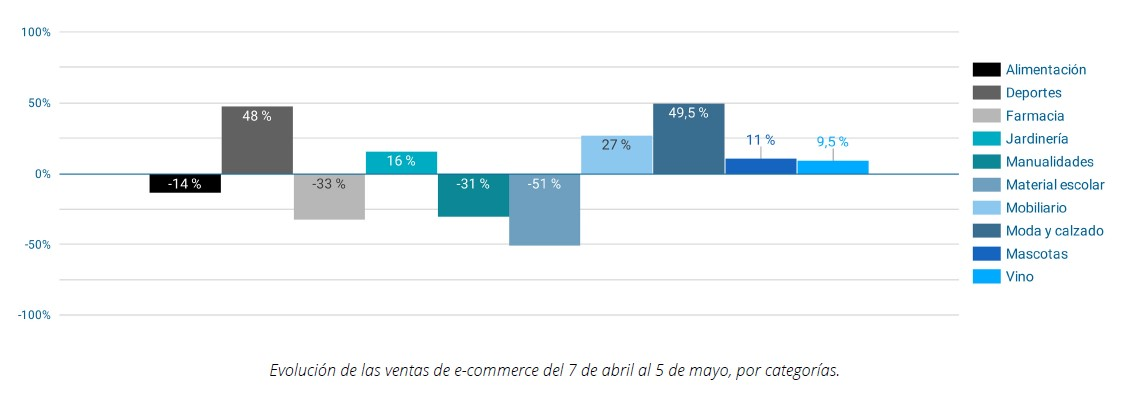 Cómo está afectando el coronavirus al eCommerce español: 12 ...