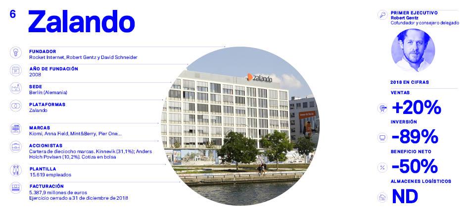Asos vs Zalando: datos de Zalando