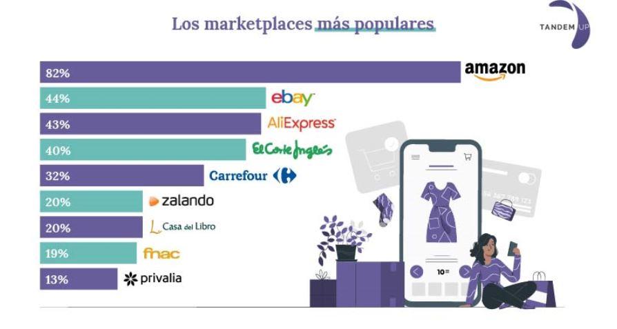 Ranking Marketplaces