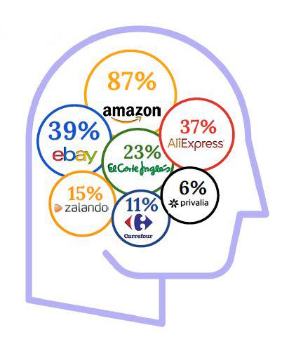 Amazon en la mente del consumidor