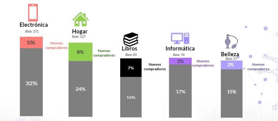 Nuevos compradores de marketplaces según categorías de producto
