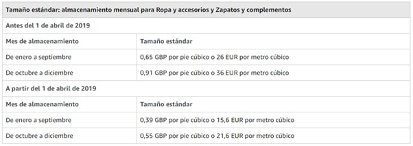 Almacenamiento mensual por productos de tamaño estándar en Amazon