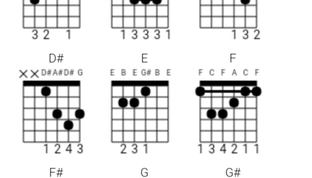 Introducing Free Online Chords & Tab Generator for Guitar