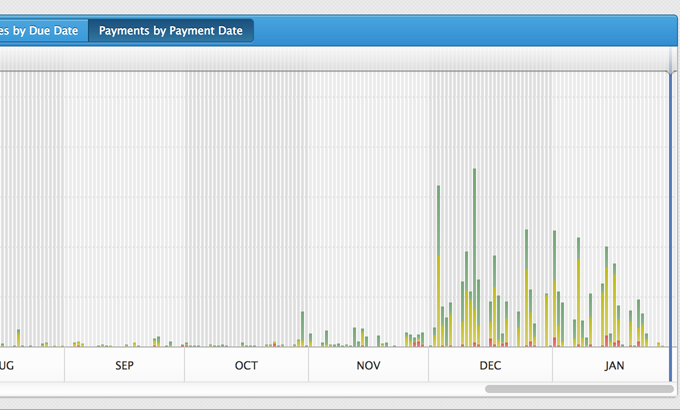 Payments by Payment Date