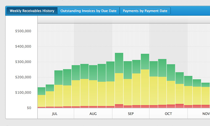 Weekly Receivables History