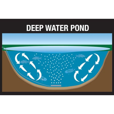 The deeper a diffuser plate is placed in your pond, the more area it can effectively aerate.