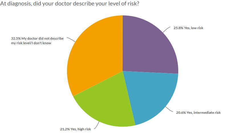 level of risk at MPN diagnosis