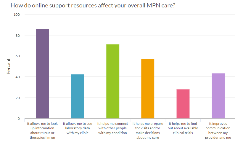 online support resources for MPN care