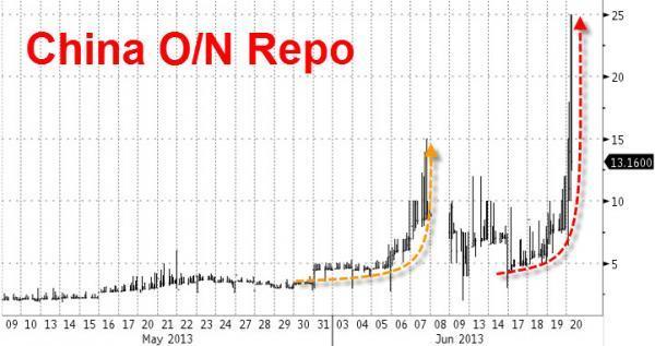 China Interbank Market Freezes As Overnight Repo Explodes To 25% | Zero Hedge