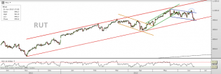 Trading channels: Start of the week charts