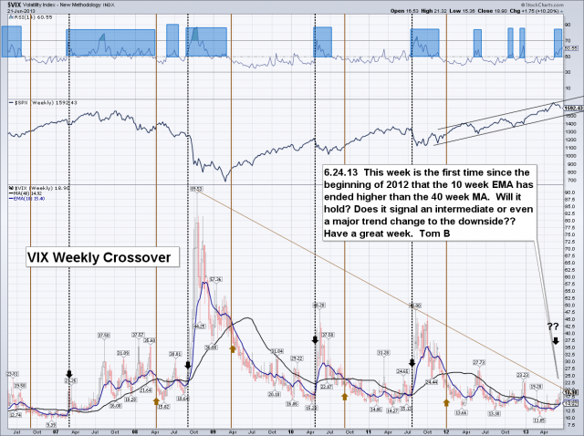 VIX weekly crossover.png