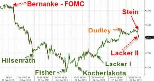 No Tapering Any Time Soon As Fed Announces $45 Billion Of July POMO Days | Zero Hedge