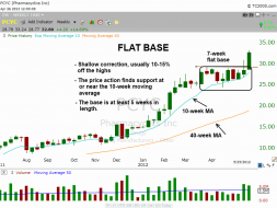 Flat base pattern in $PCYC