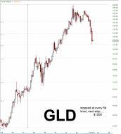 GLD 2013.07.03 Fib levels.jpg