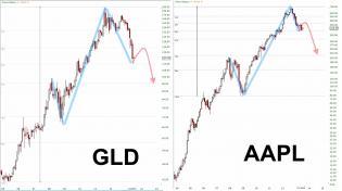 GLD AAPL 2013.07.03 comparison.jpg