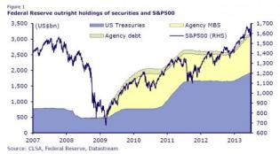 Guess What The Fair Value Of The S&P Is | Zero Hedge